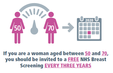 If you are a woman aged between 50 to 70, you should be invited to attend for breast screening every three years