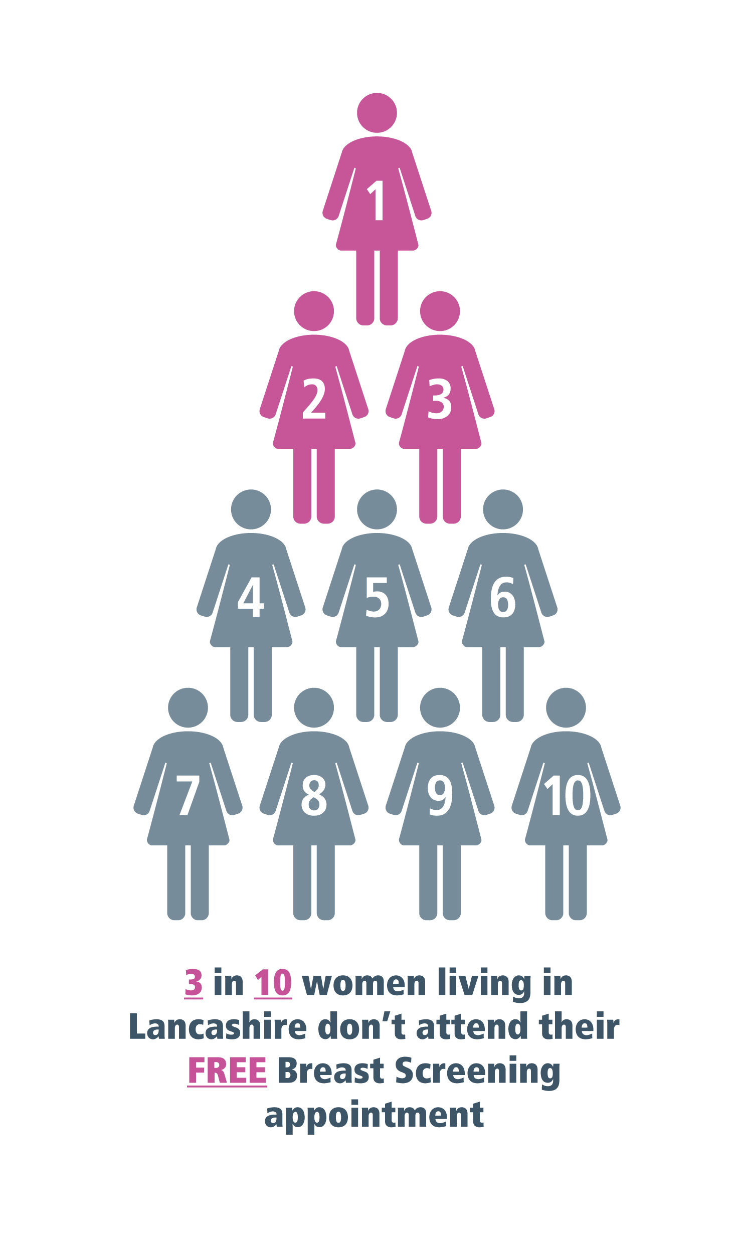 3 in 10 women living in Lancashire do not attend their free breast screening appointment